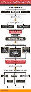 آموزش بررسی وضعیت سئو سایت های رقیب